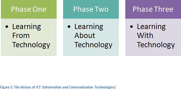 Menuju Komunitas Pembelajaran Pendidikan Tinggi Dengan Integrasi TIK (1/6)